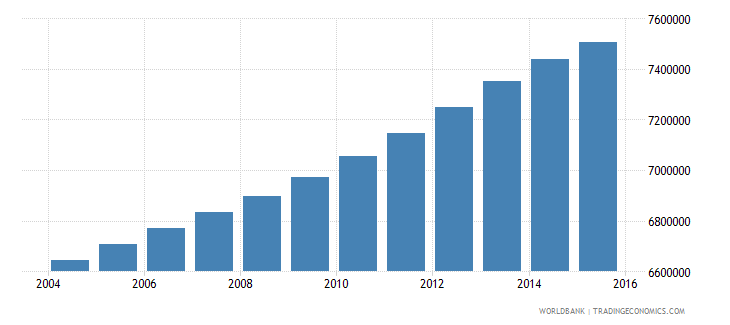philippines population ages 7 13 female wb data