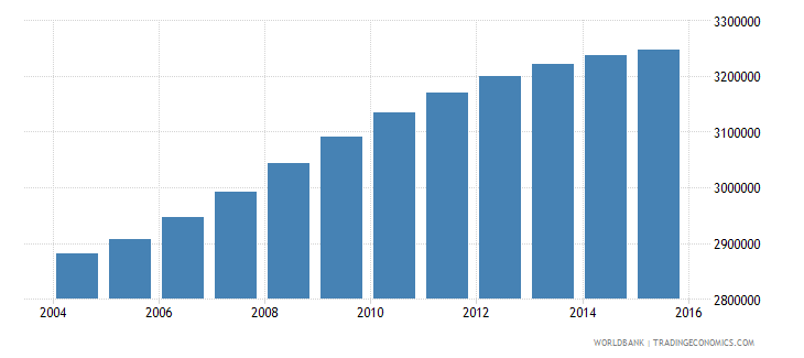 philippines population ages 7 9 female wb data