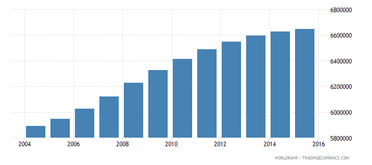 philippines population ages 7 9 total wb data