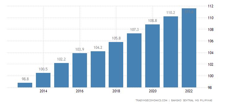 Philippines Population