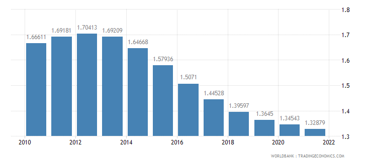 philippines population growth annual percent wb data