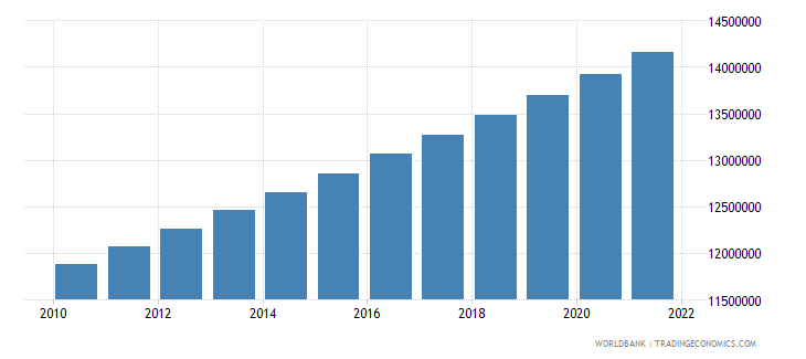 philippines population in largest city wb data