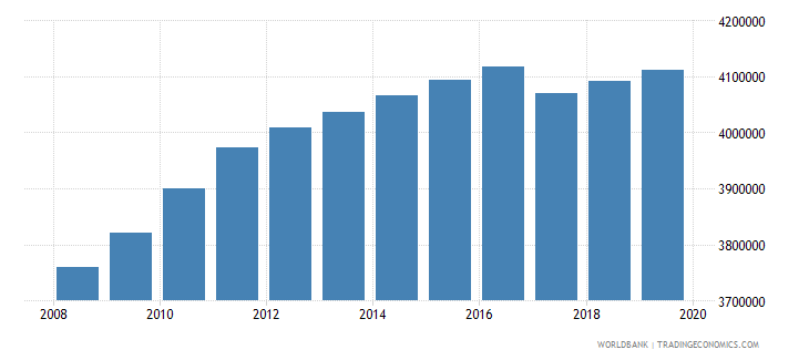 philippines population of the official age for post secondary non tertiary education both sexes number wb data