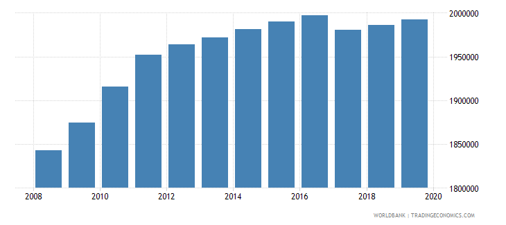 philippines population of the official age for post secondary non tertiary education female number wb data
