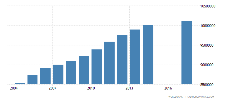 philippines population of the official age for tertiary education both sexes number wb data