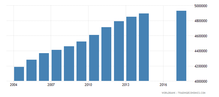 philippines population of the official age for tertiary education female number wb data