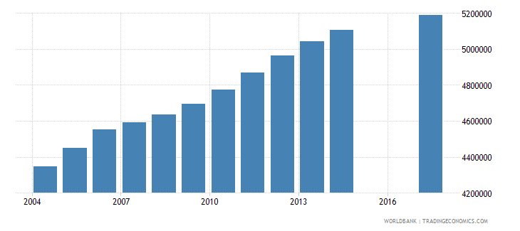 philippines population of the official age for tertiary education male number wb data