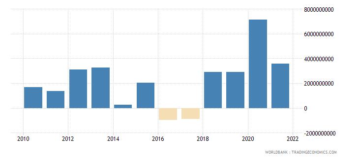 philippines portfolio investment bonds ppg  plus  png nfl us dollar wb data