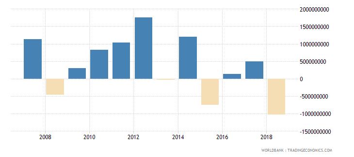 philippines portfolio investment equity drs us dollar wb data