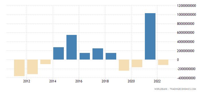 philippines portfolio investment excluding lcfar bop us dollar wb data