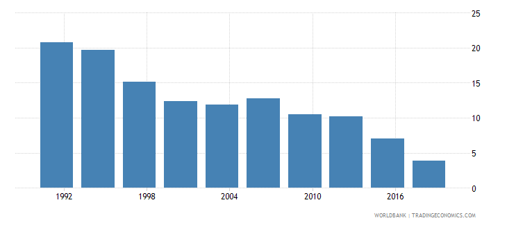 philippines poverty gap at $3 20 a day 2011 ppp percent wb data