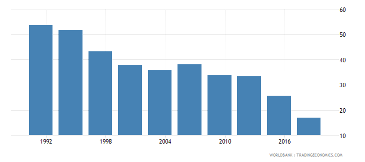 philippines poverty headcount ratio at $3 20 a day 2011 ppp percent of population wb data