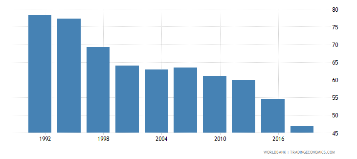 philippines poverty headcount ratio at $5 50 a day 2011 ppp percent of population wb data