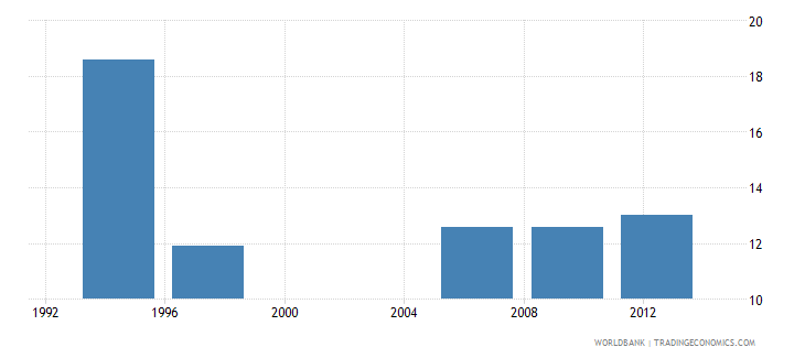 philippines poverty headcount ratio at urban poverty line percent of urban population wb data