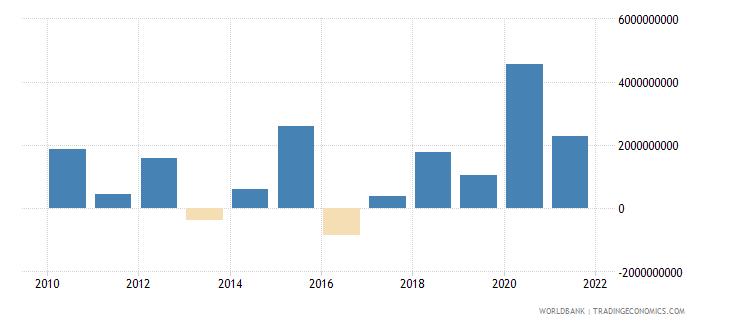 philippines ppg bonds nfl us dollar wb data