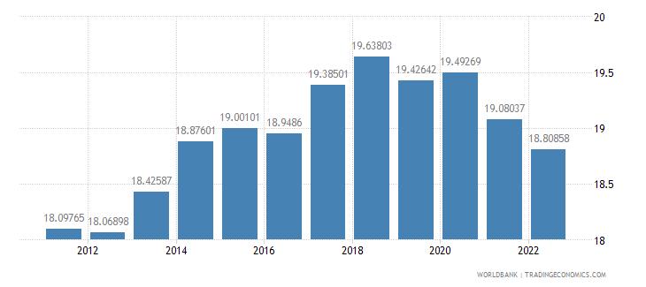 philippines ppp conversion factor gdp lcu per international dollar wb data