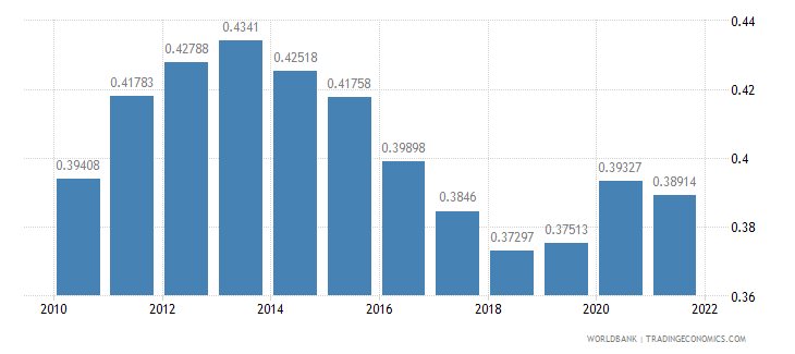philippines ppp conversion factor gdp to market exchange rate ratio wb data