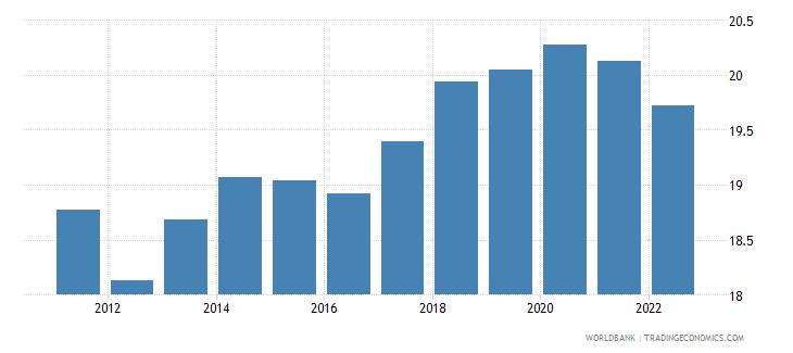 philippines ppp conversion factor private consumption lcu per international dollar wb data