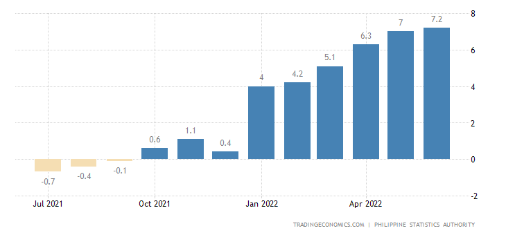Philippines Producer Prices Change