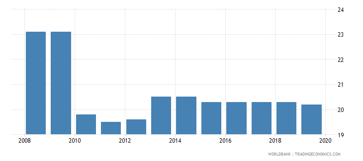 philippines profit tax percent of commercial profits wb data
