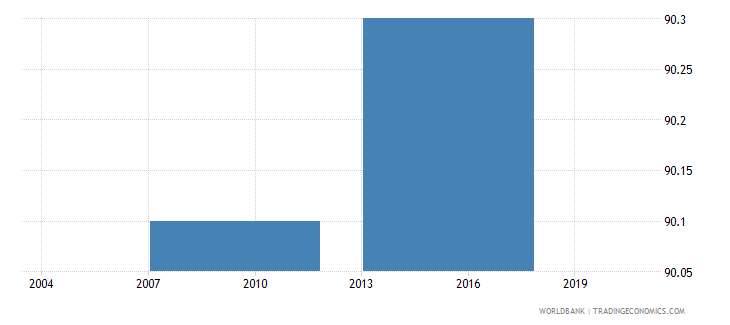 philippines proportion of private domestic ownership in a firm percent wb data