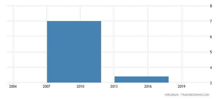 philippines proportion of working capital financed by supplier credit percent wb data