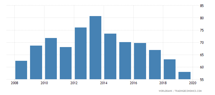 philippines provisions to nonperforming loans percent wb data