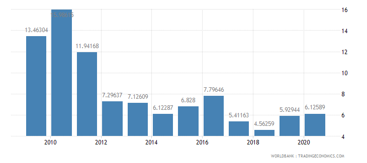 philippines public and publicly guaranteed debt service percent of exports excluding workers remittances wb data