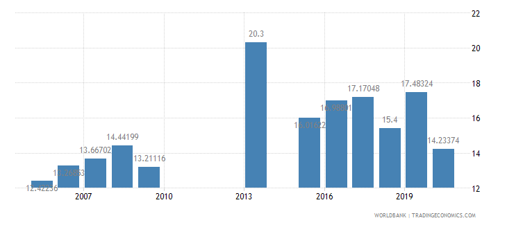 philippines public spending on education total percent of government expenditure wb data