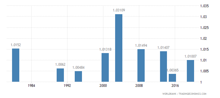 philippines ratio of young literate females to males percent ages 15 24 wb data