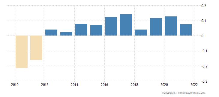 philippines regulatory quality estimate wb data