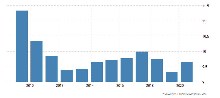 philippines remittance inflows to gdp percent wb data