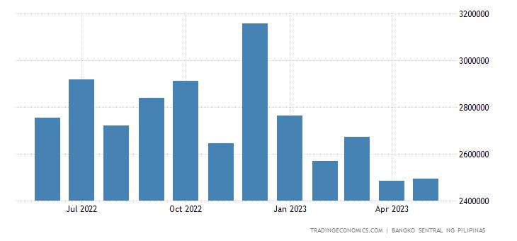 Philippines Remittances
