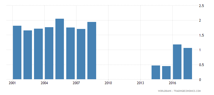 philippines repetition rate in grade 2 of primary education female percent wb data
