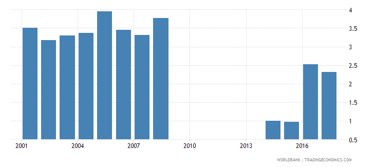philippines repetition rate in grade 2 of primary education male percent wb data