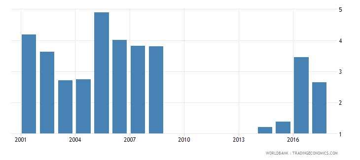philippines repetition rate in grade 3 of lower secondary general education male percent wb data