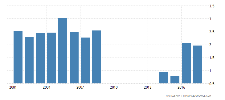 philippines repetition rate in grade 3 of primary education male percent wb data