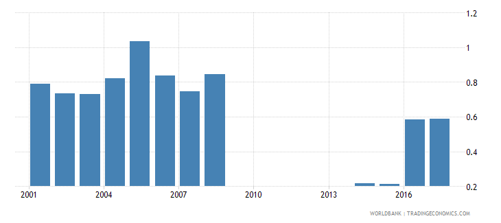 philippines repetition rate in grade 4 of primary education female percent wb data