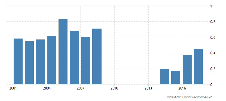 philippines repetition rate in grade 5 of primary education female percent wb data