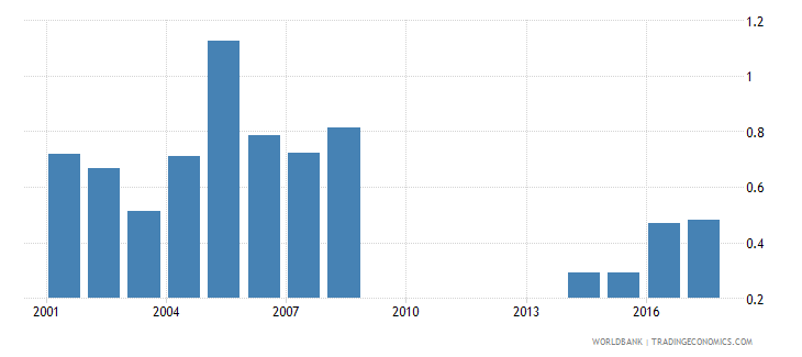 philippines repetition rate in grade 6 of primary education male percent wb data