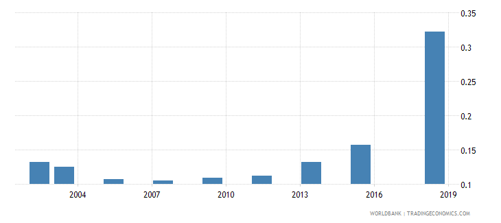 philippines research and development expenditure percent of gdp wb data