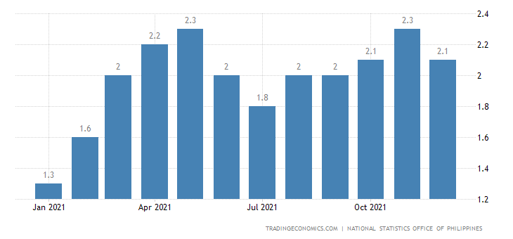 Philippines Retail Price Index YoY