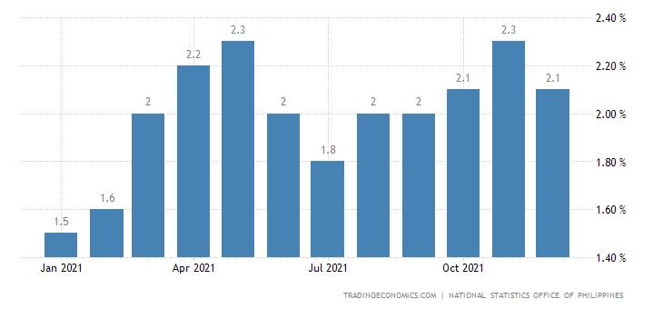Philippines Retail Price Index YoY
