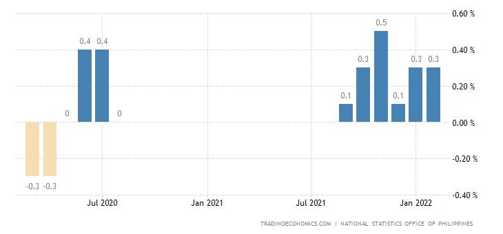 Philippines Retail Price Index MoM