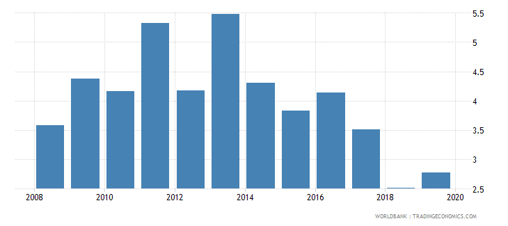 philippines risk premium on lending prime rate minus treasury bill rate percent wb data