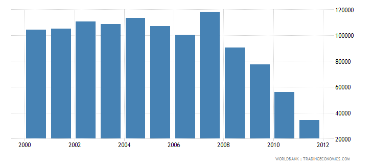 philippines road sector diesel fuel consumption kt of oil equivalent wb data