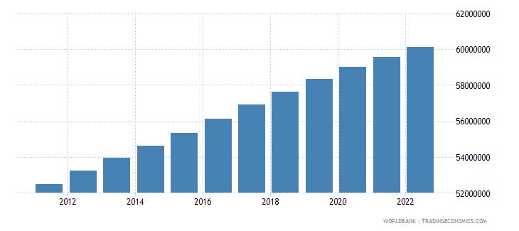 philippines rural population wb data