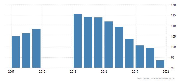 philippines school enrollment primary male percent gross wb data