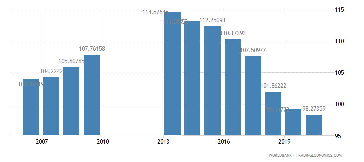 philippines school enrollment primary percent gross wb data