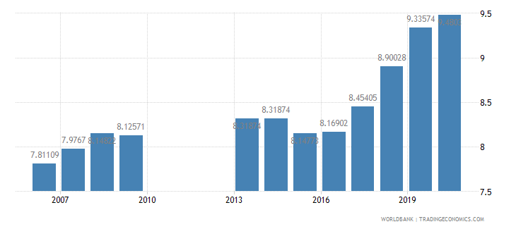 philippines school enrollment primary private percent of total primary wb data